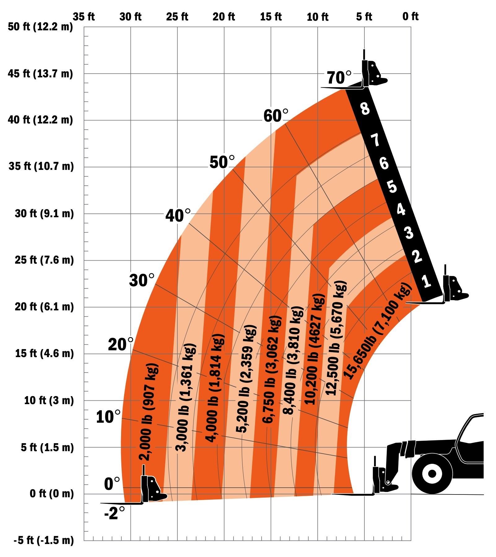 SkyTrak 12054 Telehandler Load Chart Outrigger Up