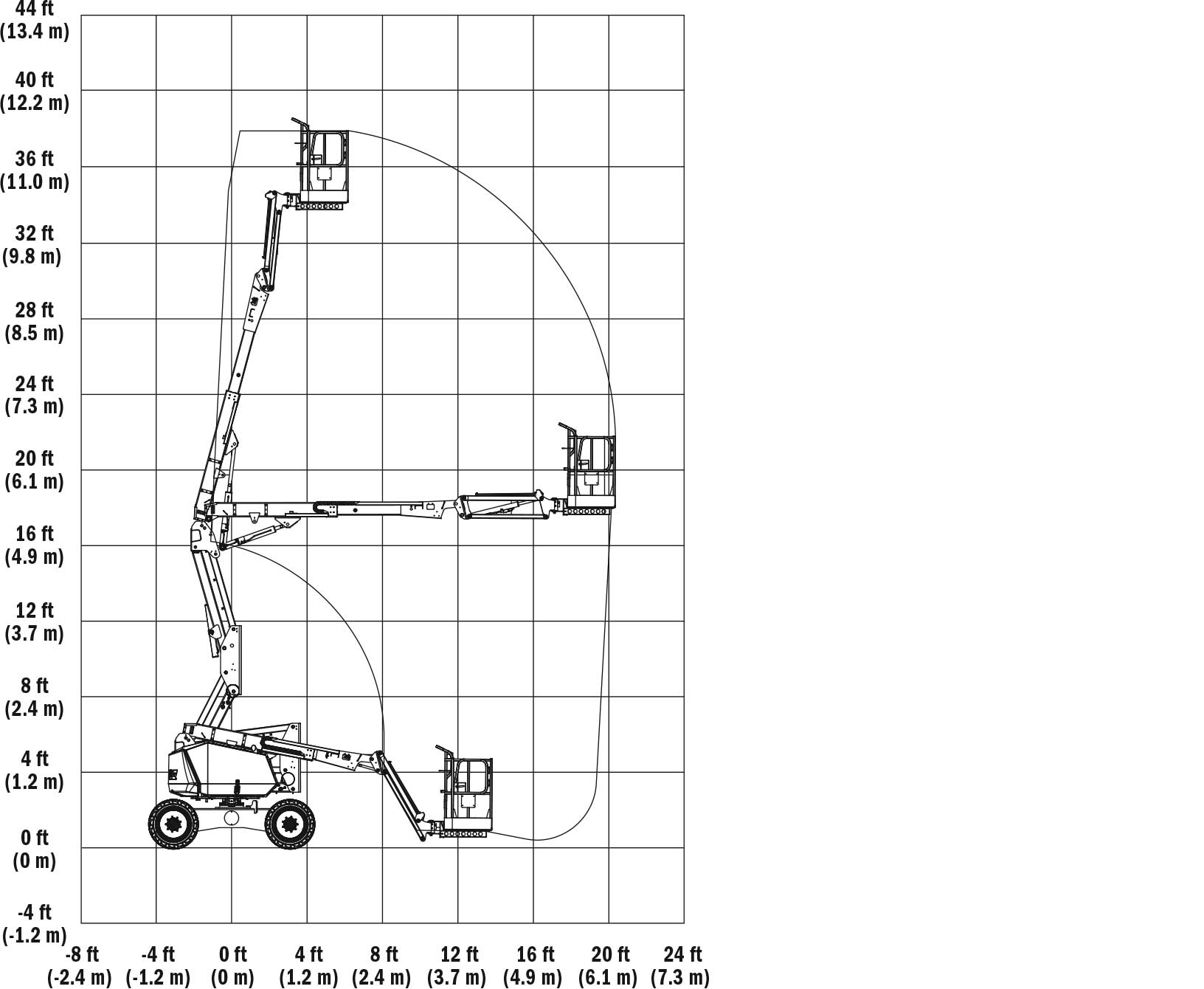 JLG 340AJ Articulating Boom Lift Reach Diagram