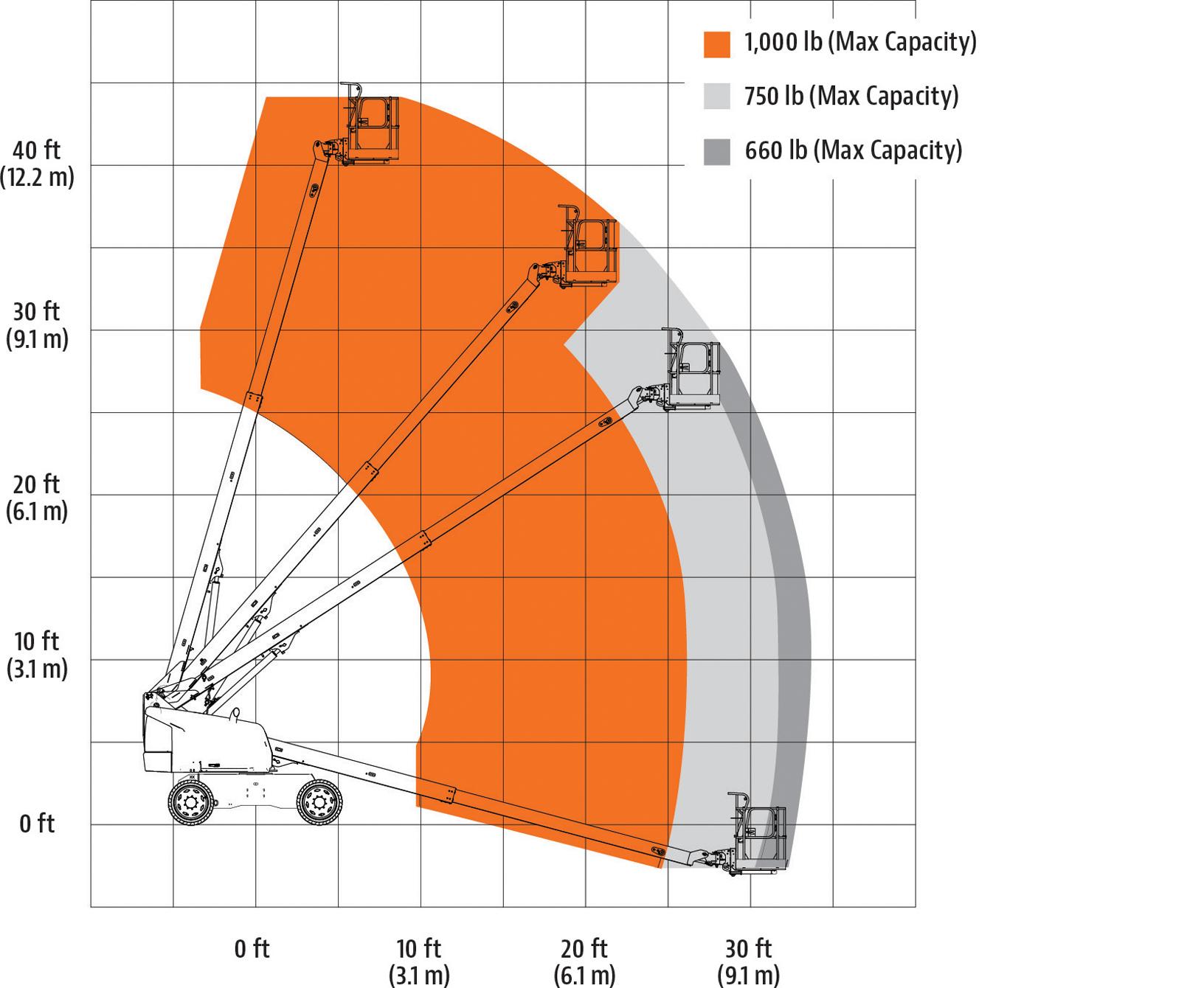 JLG 400S HC3 Reach Diagram
