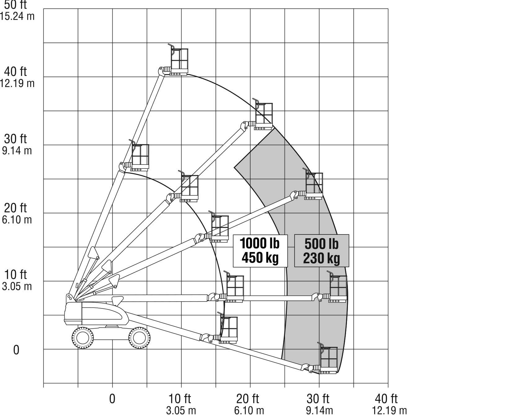 JLG 400S Reach Diagram