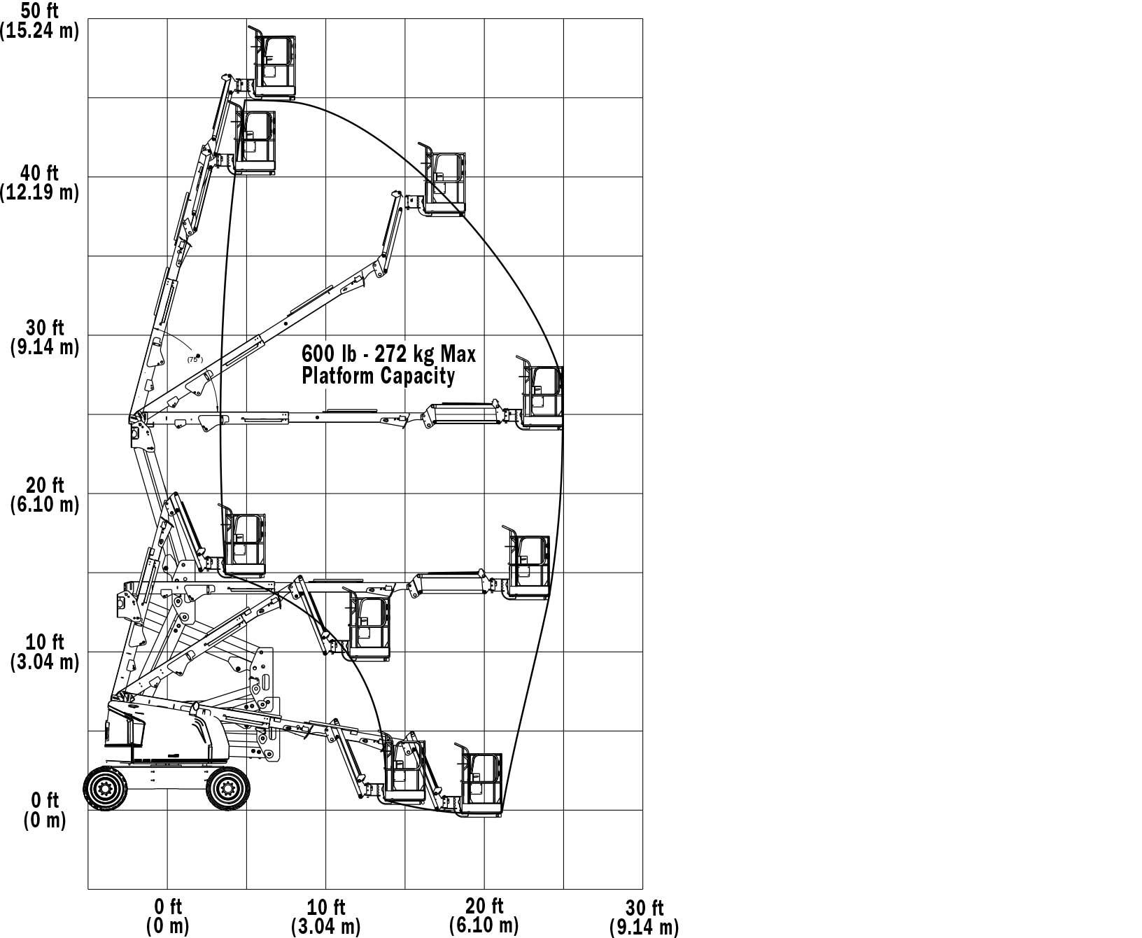 JLG 450AJ Articulating Boom Lift Reach Diagram