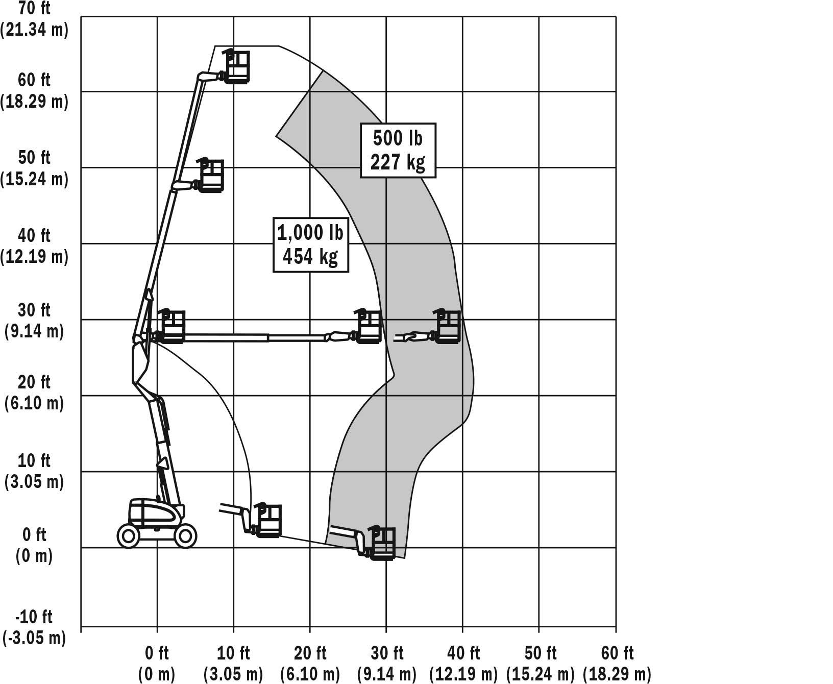 JLG 600AN Articulating Boom Lift Reach Diagram