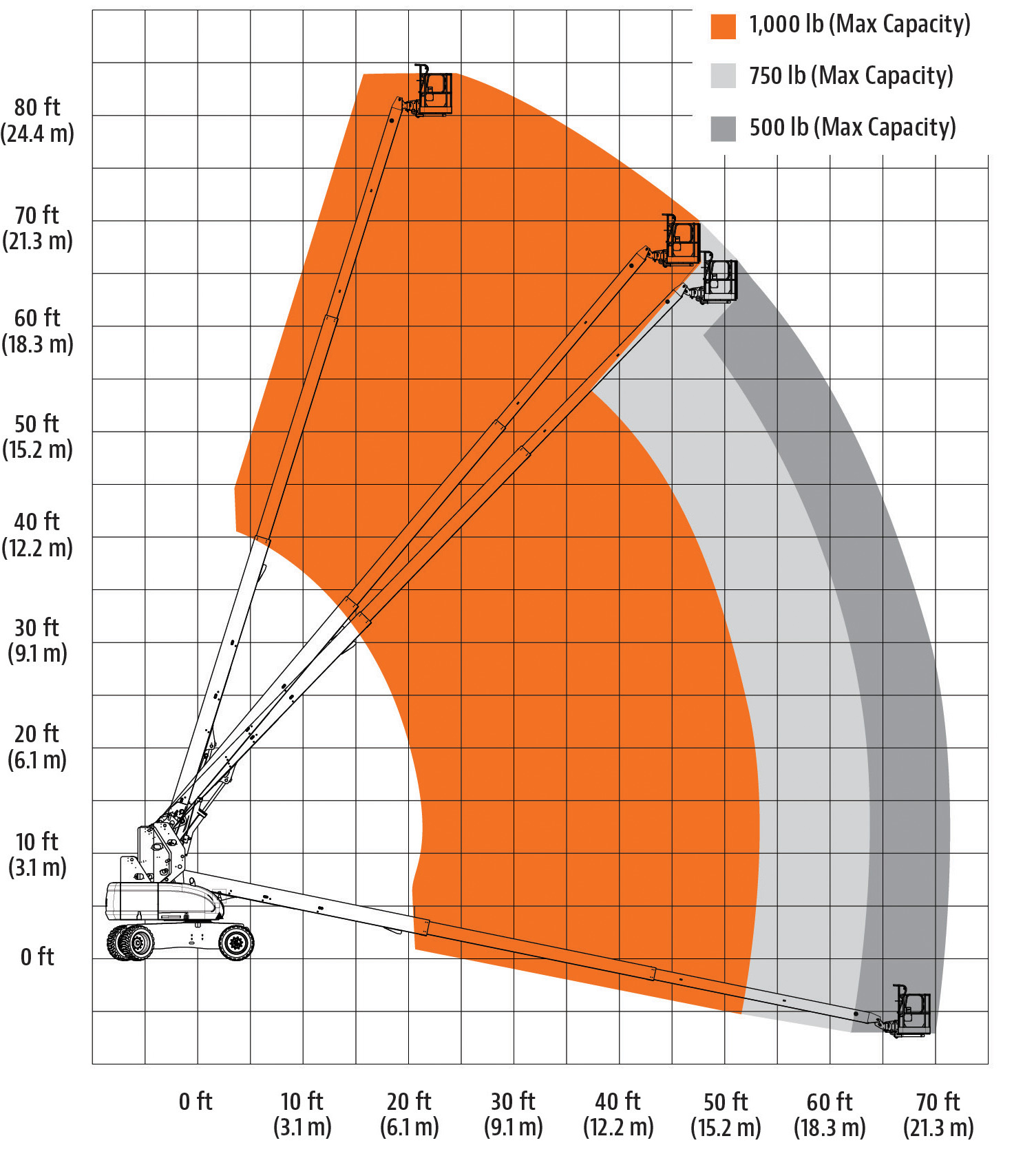 JLG 800S HC3 Reach Diagram
