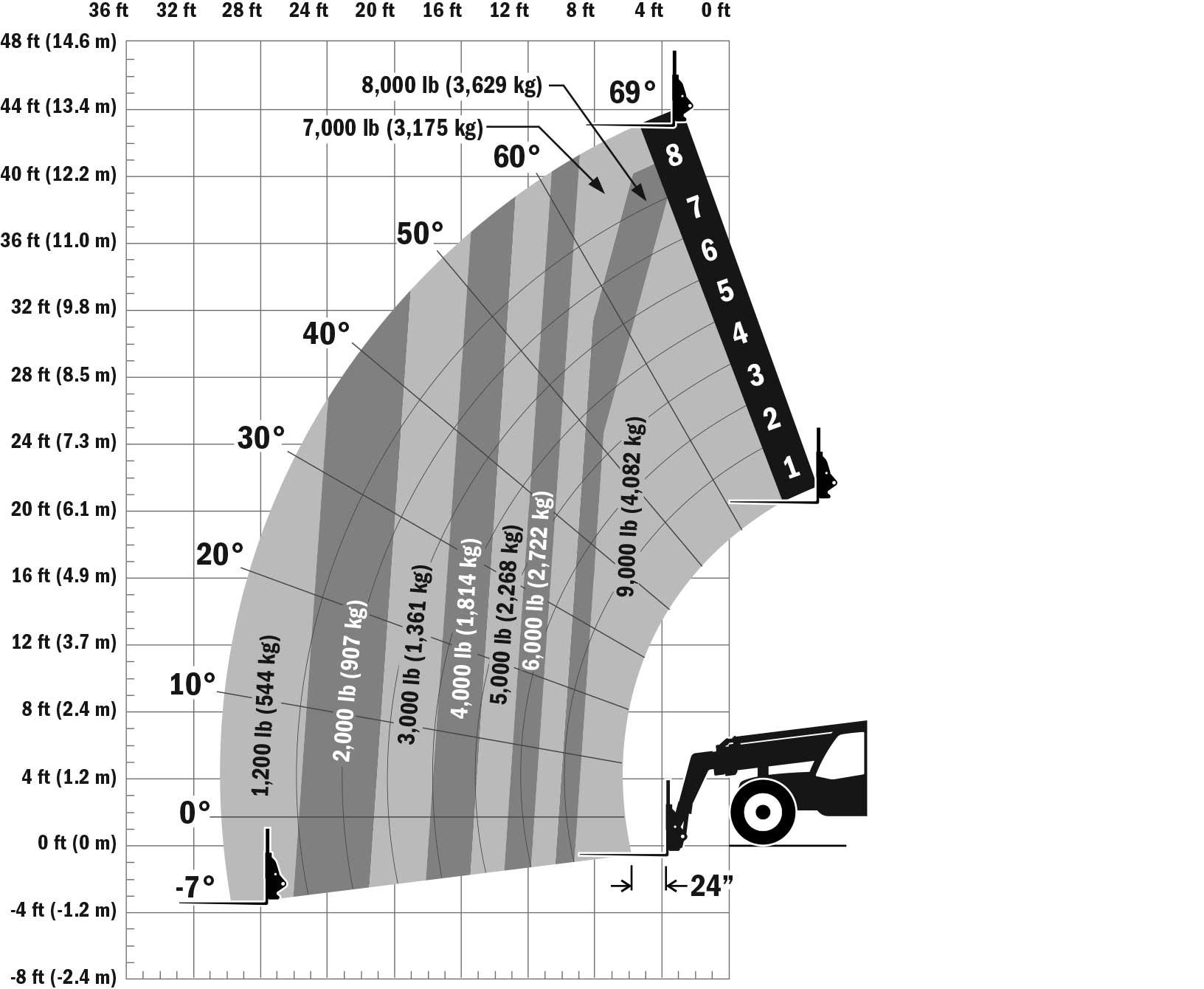 JLG 943 Telehandler Load Chart