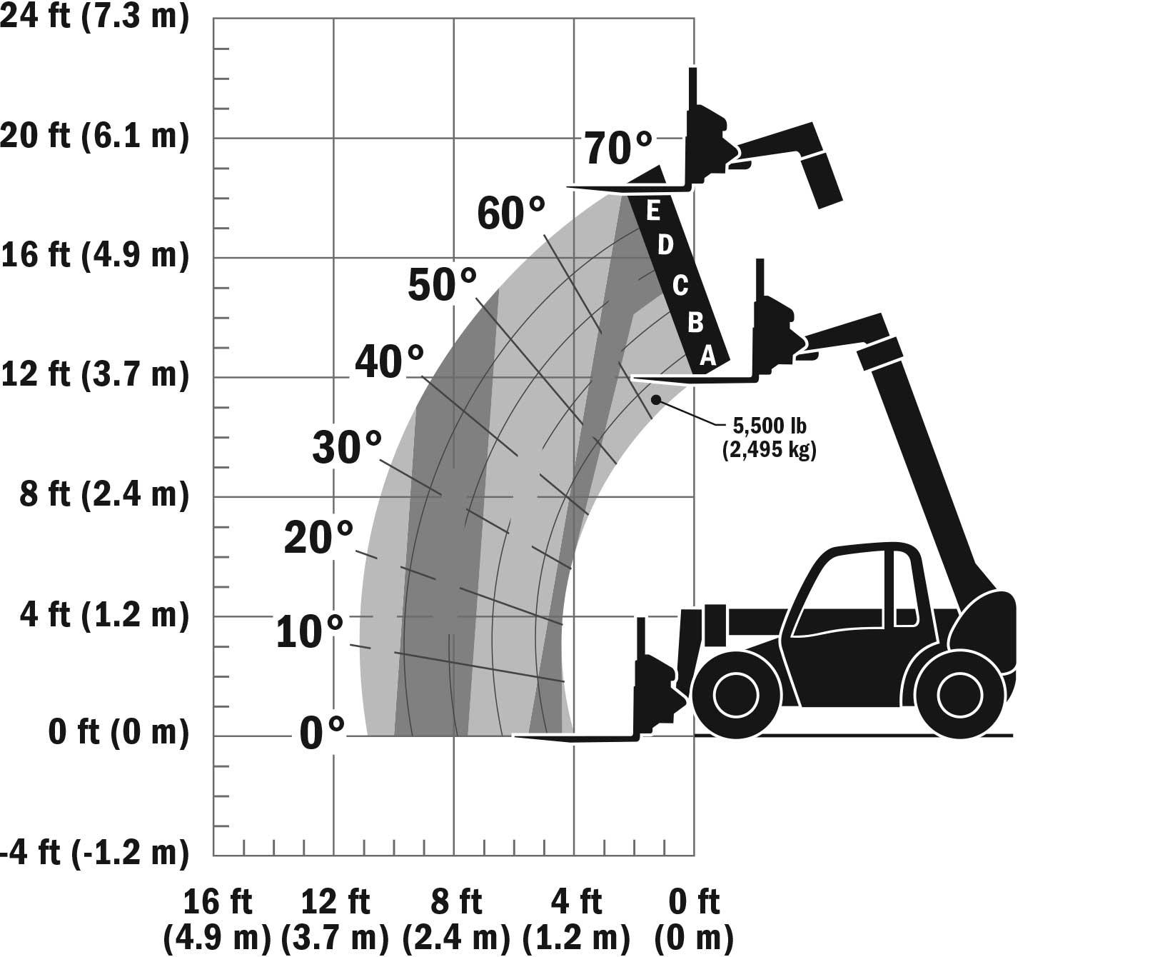 JLG G5-18A Telehandler Load Chart