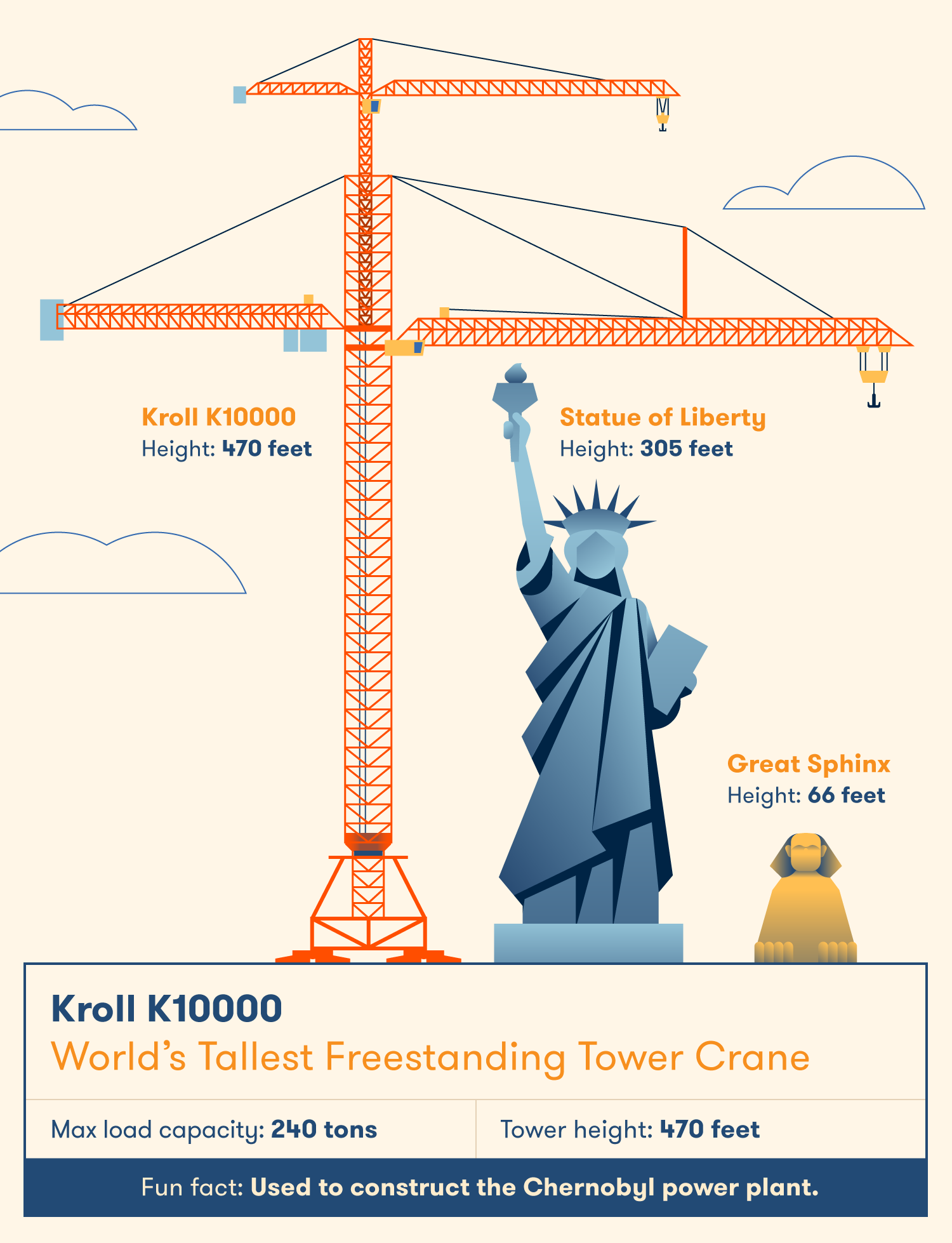 The Kroll K1000 is the world's tallest freestanding tower crane.
