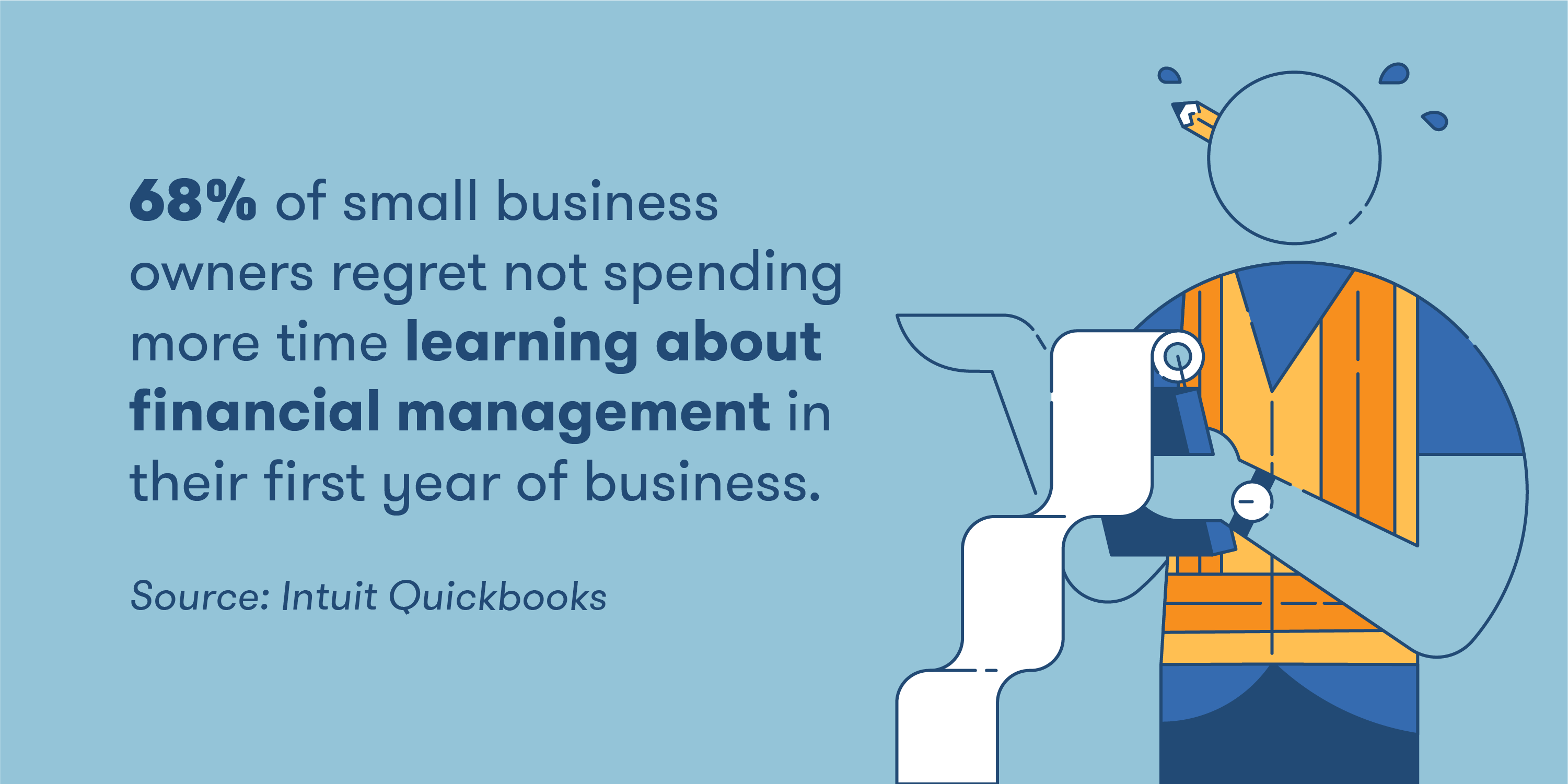 65% of small business owners regret not spending more time learning about financial management in their first year of business