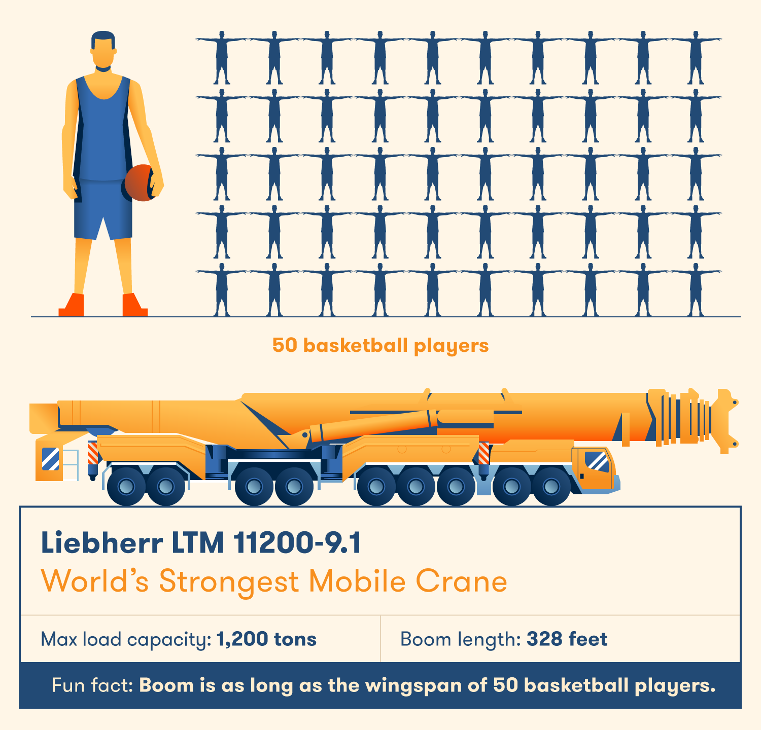 The Liebherr LTM-12000-9.1 is the world's strongest mobile crane.