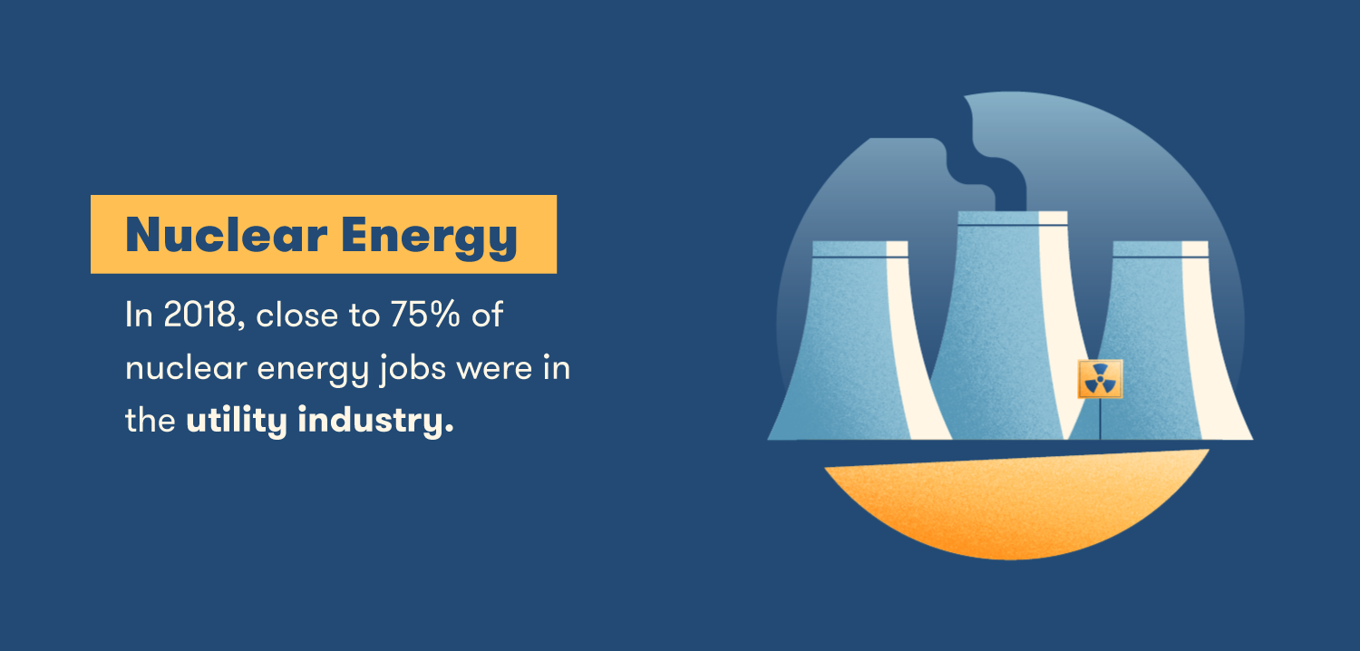 In 2018, close to 75% of nuclear energy jobs were in the utility industry.