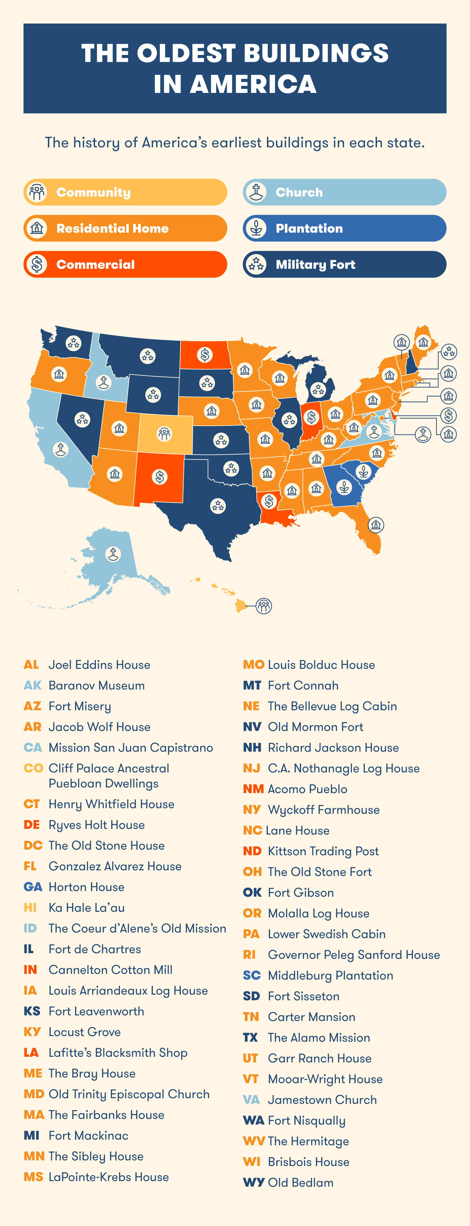 The oldest buildings in America (in each state)