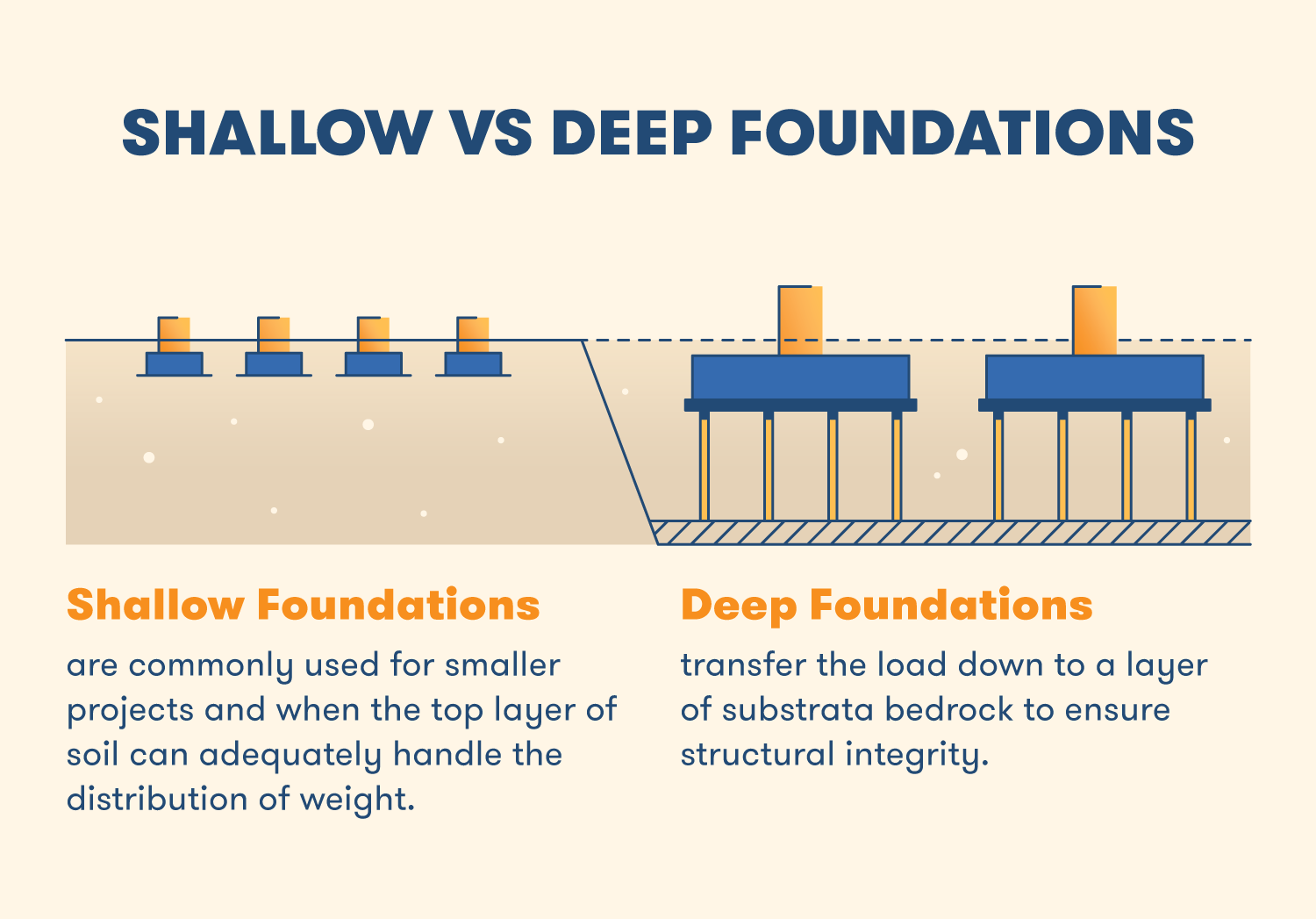 Deep Foundations transfer the load from a building down to a layer of substrata bedrock to ensure structural integrity when building on land that cannot adequately absorb the structure's weight. Shallow foundations are more commonly used for smaller construction projects and when the top layer of soil can adequately handle the distribution of weight. Even a partially submerged basement can be considered a shallow foundation.