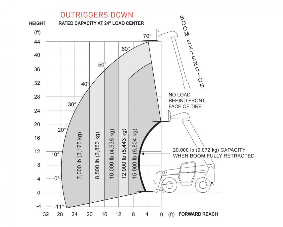 SkyJack ZB2044 Telehandler Load Chart Outrigger Down