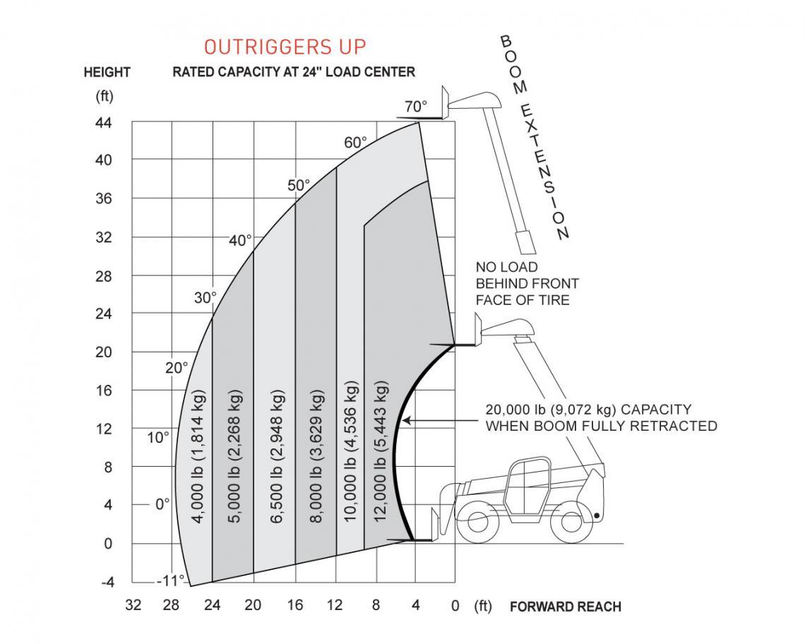 SkyJack ZB2044 Telehandler Load Chart Outrigger Up