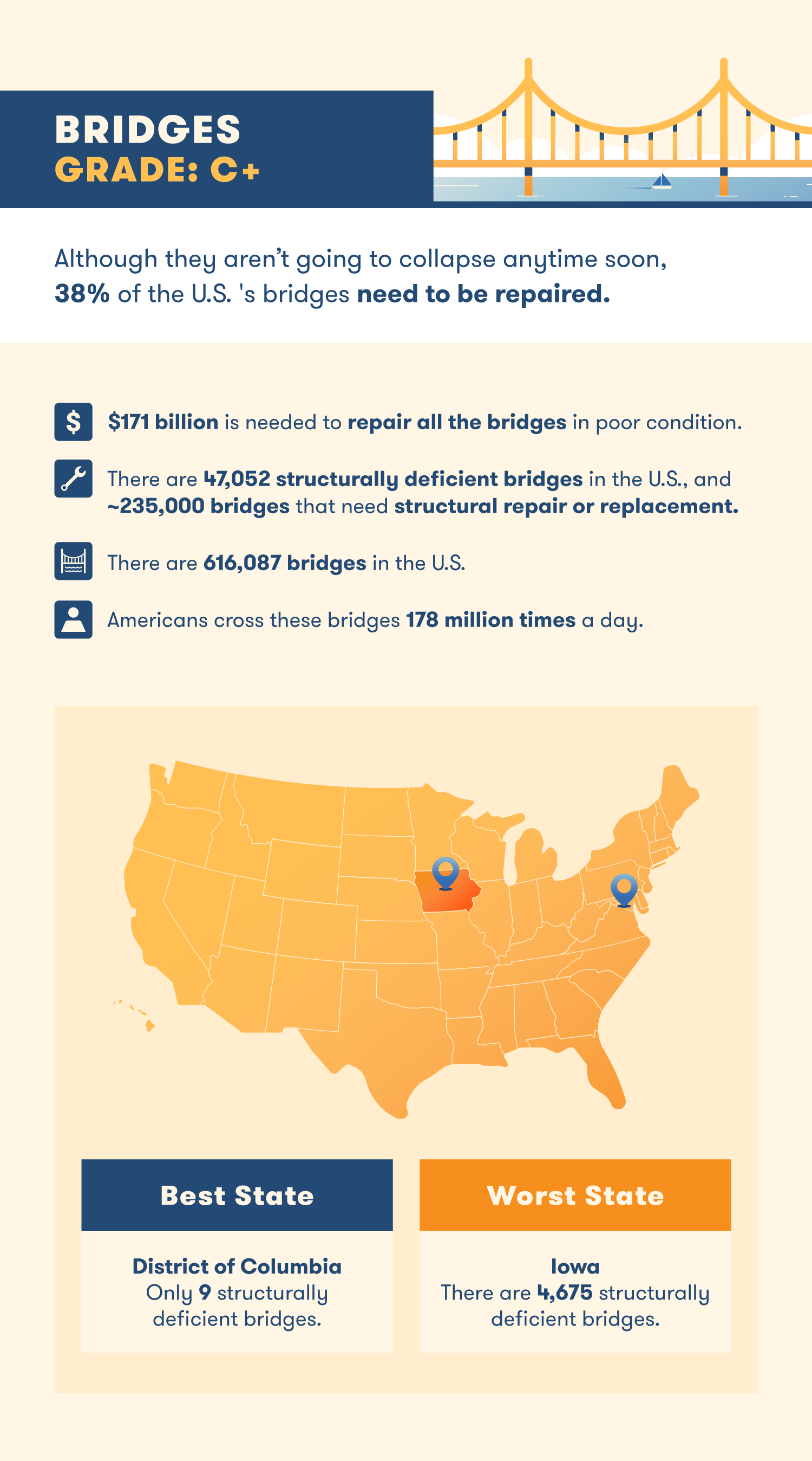 state of us infrastructure bridges