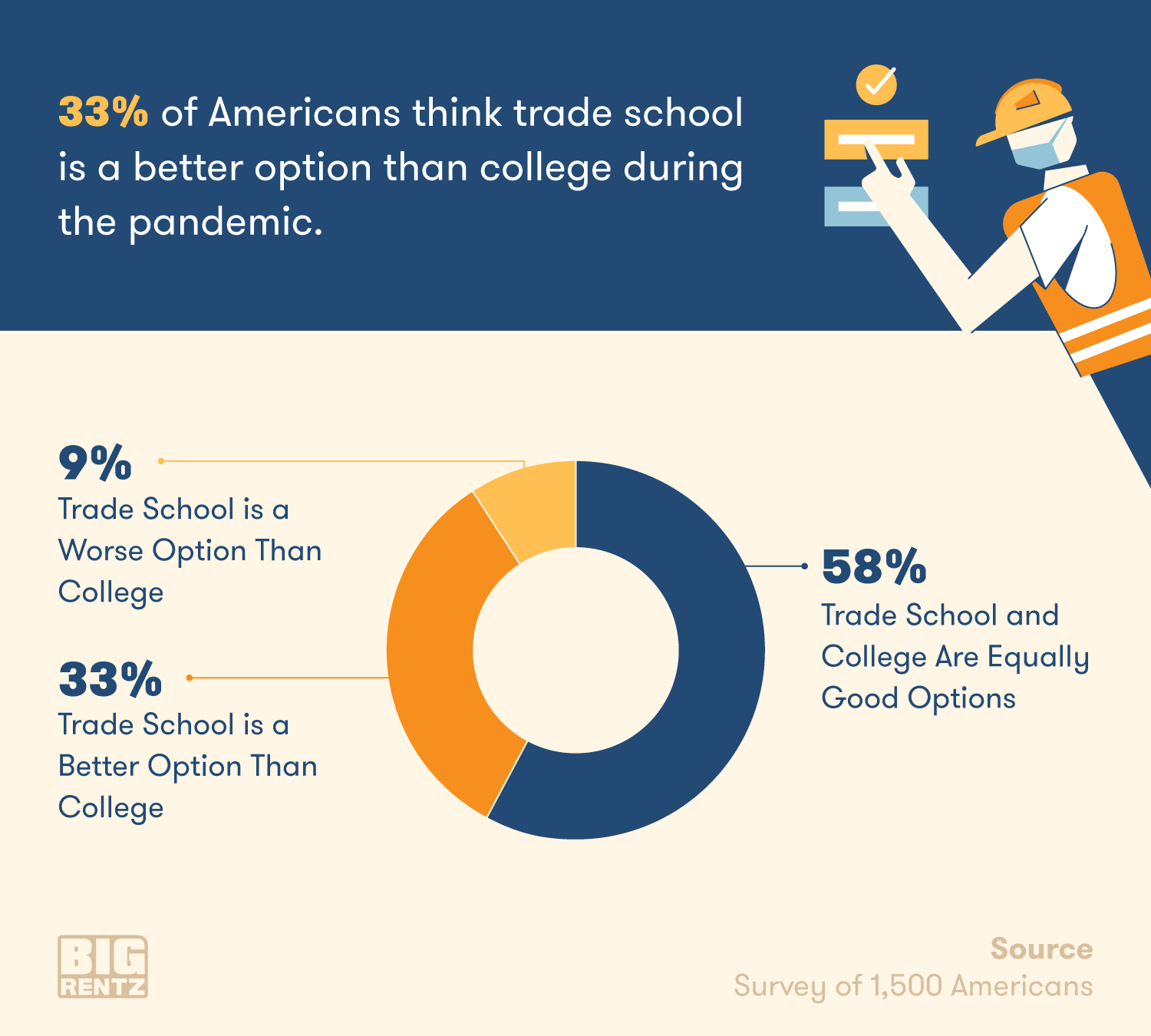One-third of people view trade school as a better option than college during the pandemic.