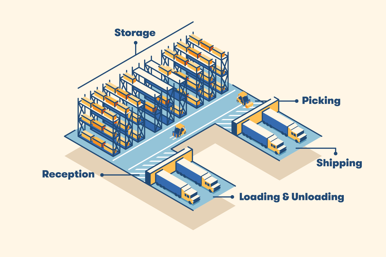 12 Warehouse Layout Tips For Optimization Bigrentz