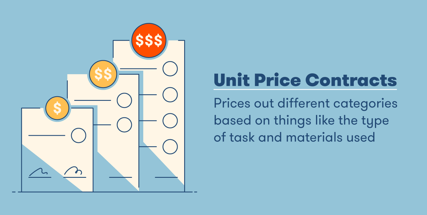 unit price contracts price out different categories based on things like the type of task and materials used