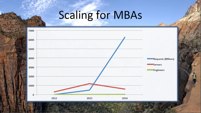Applovin Scaling for MBAs