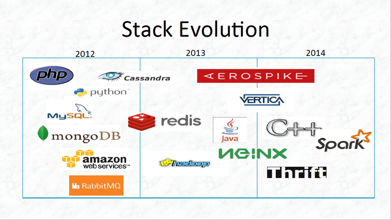 AppLovin Stack Evolution