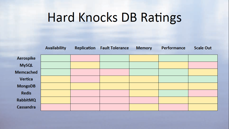 hardknocks Database Rankings