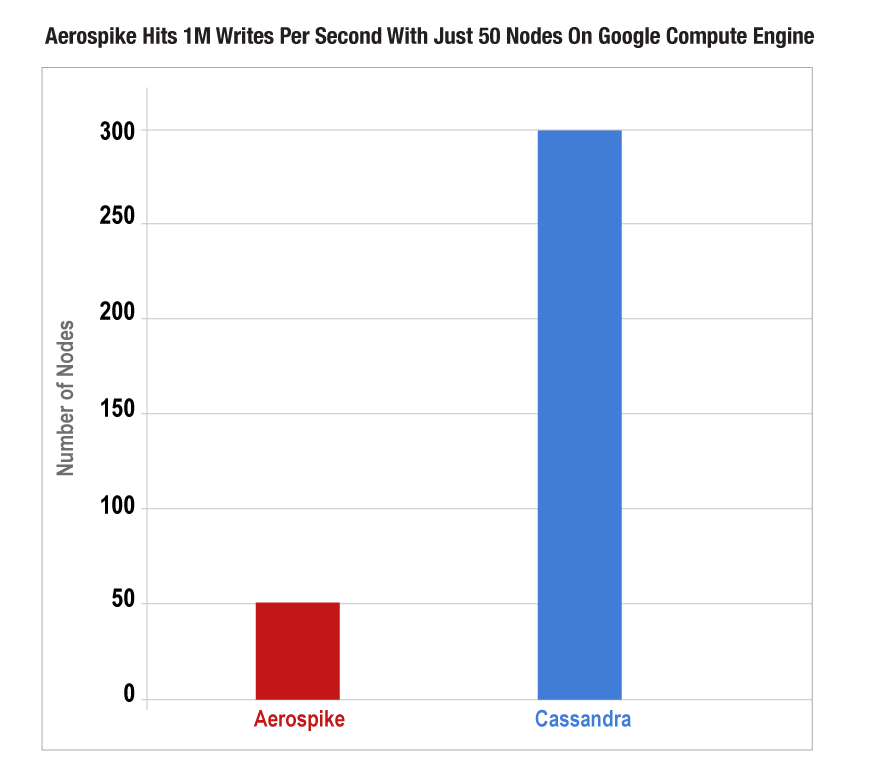 Aerospike uses fewer servers than Cassandra