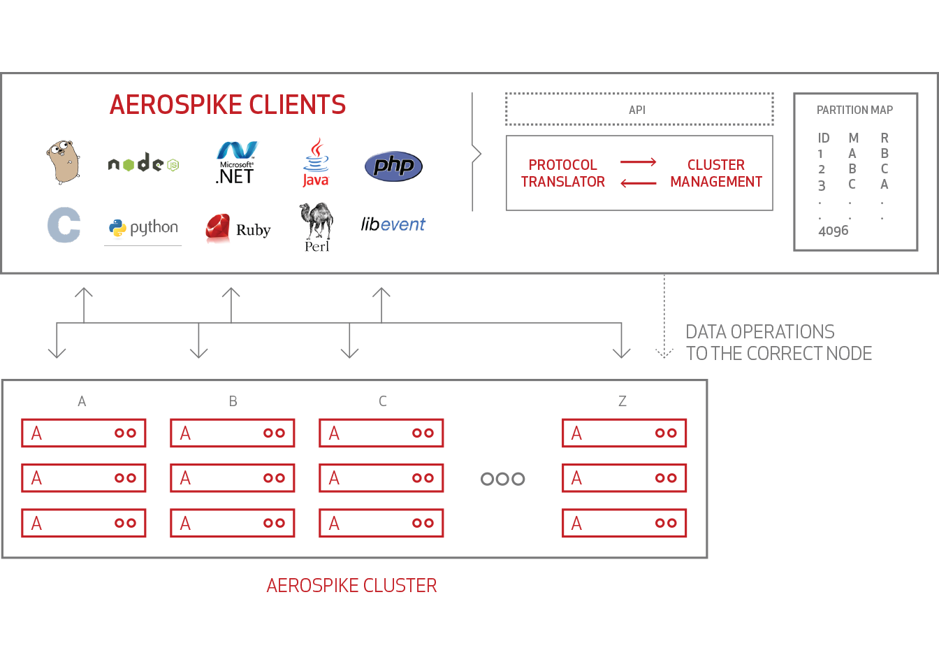 NoSQL Database Clients