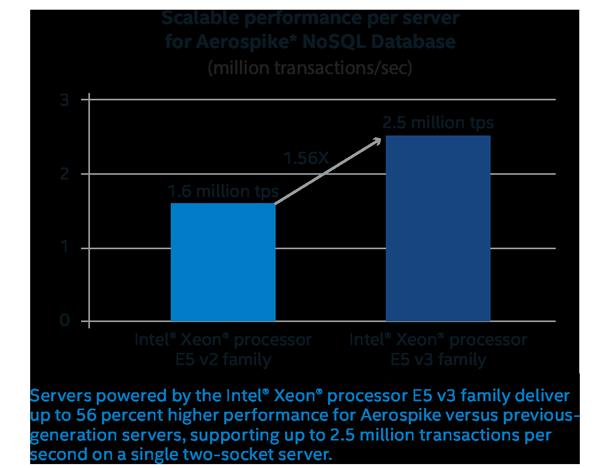 Intel-Aerospike performance graph