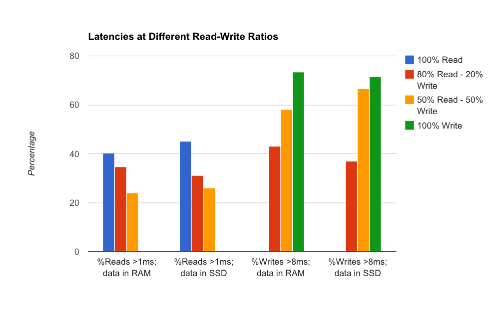 Write latencies were similar on Local SSDs and RAM