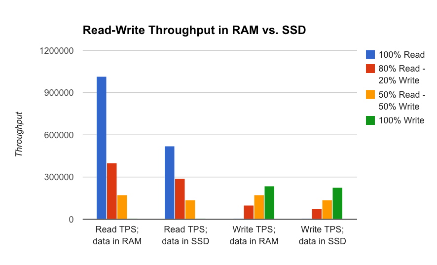 Write throughput was similar on Local SSDs and RAM