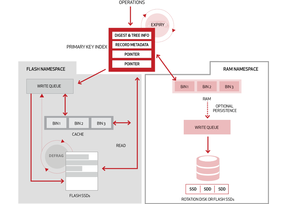 Aerospike High-performance NoSQL database storage architecture