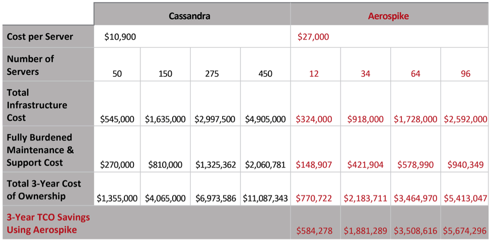 Aerospike reduces total cost of ownership vs Cassandra