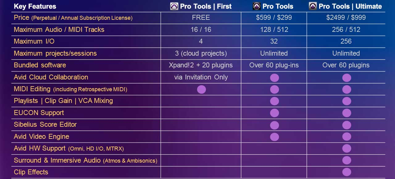 Pro Tools Family Comparison