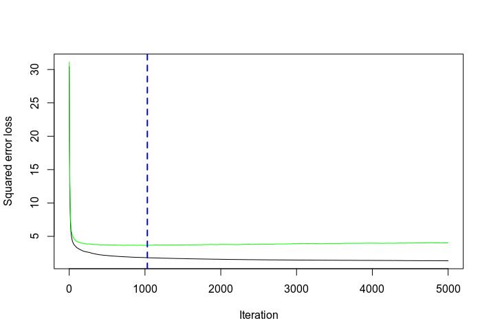利用梯度提升机预测2019年车辆的MPG