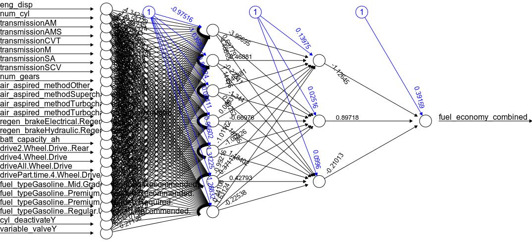 R Neural Network