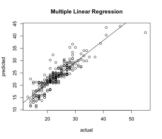 R Tensorflow Multiple Linear Regression