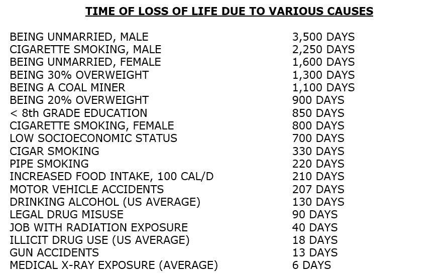 TIME OF LOSS OF LIFE DUE TO VARIOUS CAUSES: BEING UNMARRIED, MALE-3,500 DAYS; CIGARETTE SMOKING, MALE-2,250 DAYS;BEING UNMARRIED, FEMALE-1,600 DAYS;BEING 30% OVERWEIGHT-1,300 DAYS;BEING A COAL MINER-1,100 DAYS;BEING 20% OVERWEIGHT-900 DAYS;< 8th GRADE EDUCATION-850 DAYS;CIGARETTE SMOKING, FEMALE-800 DAYS;LOW SOCIOECONOMIC STATUS-700 DAYS;CIGAR SMOKING-330 DAYS;PIPE SMOKING-220 DAYS;INCREASED FOOD INTAKE, 100 CAL/D-210 DAYS;MOTOR VEHICLE ACCIDENTS-207 DAYS;DRINKING ALCOHOL (US AVERAGE)-130 DAYS;LEGAL DRUG MISUSE-90 DAYS;JOB WITH RADIATION EXPOSURE-40 DAYS;ILLICIT DRUG USE (US AVERAGE)-18 DAYS;GUN ACCIDENTS-13 DAYS;MEDICAL X-RAY EXPOSURE (AVERAGE)-6 DAYS