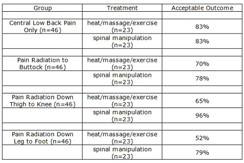 manipulation group achieved better outcomes than exercise/heat/massage for pain radiation to buttock, pain radiation down thigh to knee, and pain radiating to foot. equal outcomes for centralized low back pain