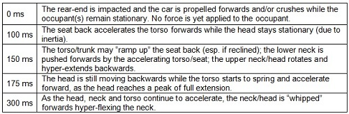 breakdown of what occurs in rear-end collision 0-300 milliseconds