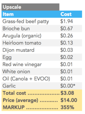 restaurant cost versus cooking at home
