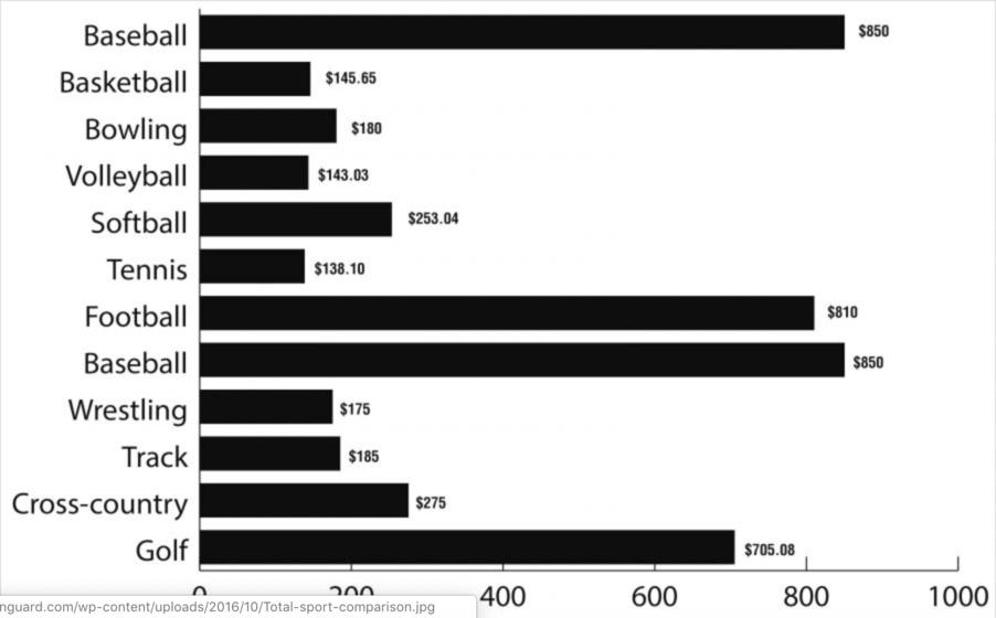 sport cost comparison chart