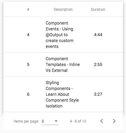 Angular Material Data Table: A Complete Example