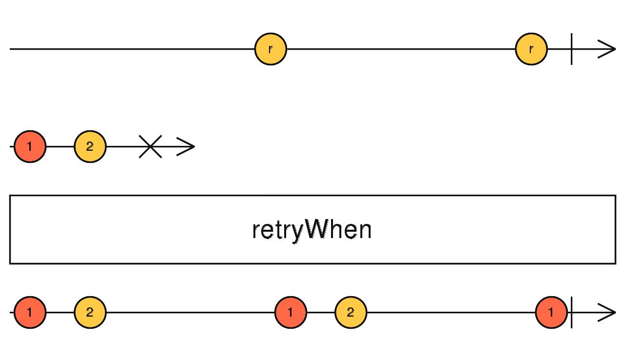 RxJs retryWhen Operator