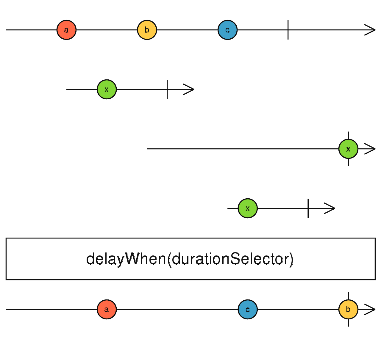 RxJs Error Handling: Complete Practical Guide