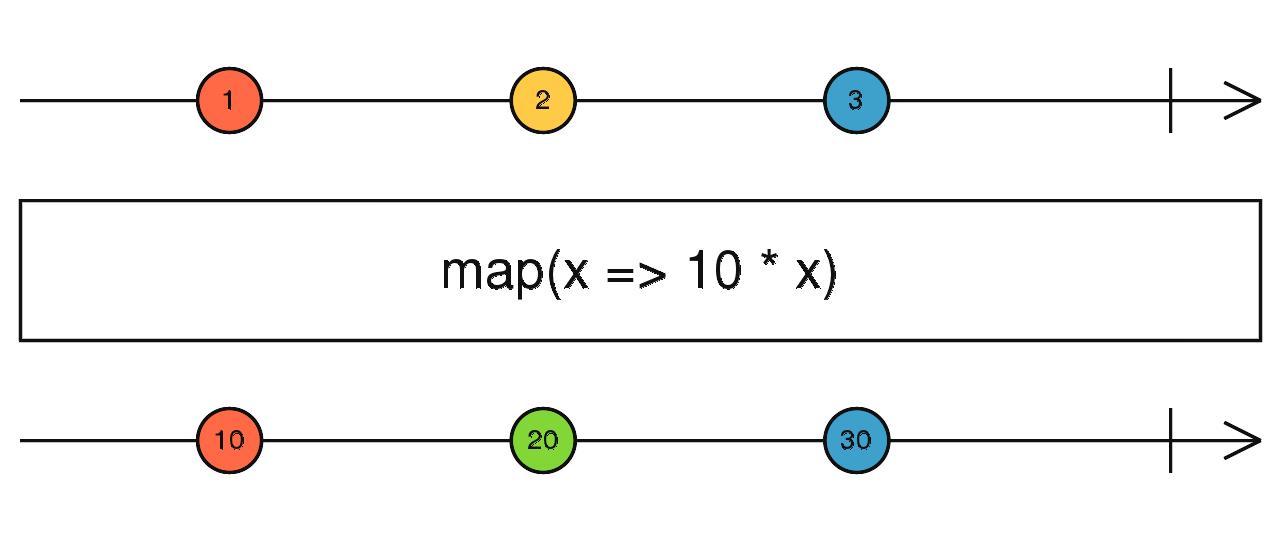 RxJs Map Operator marble diagram