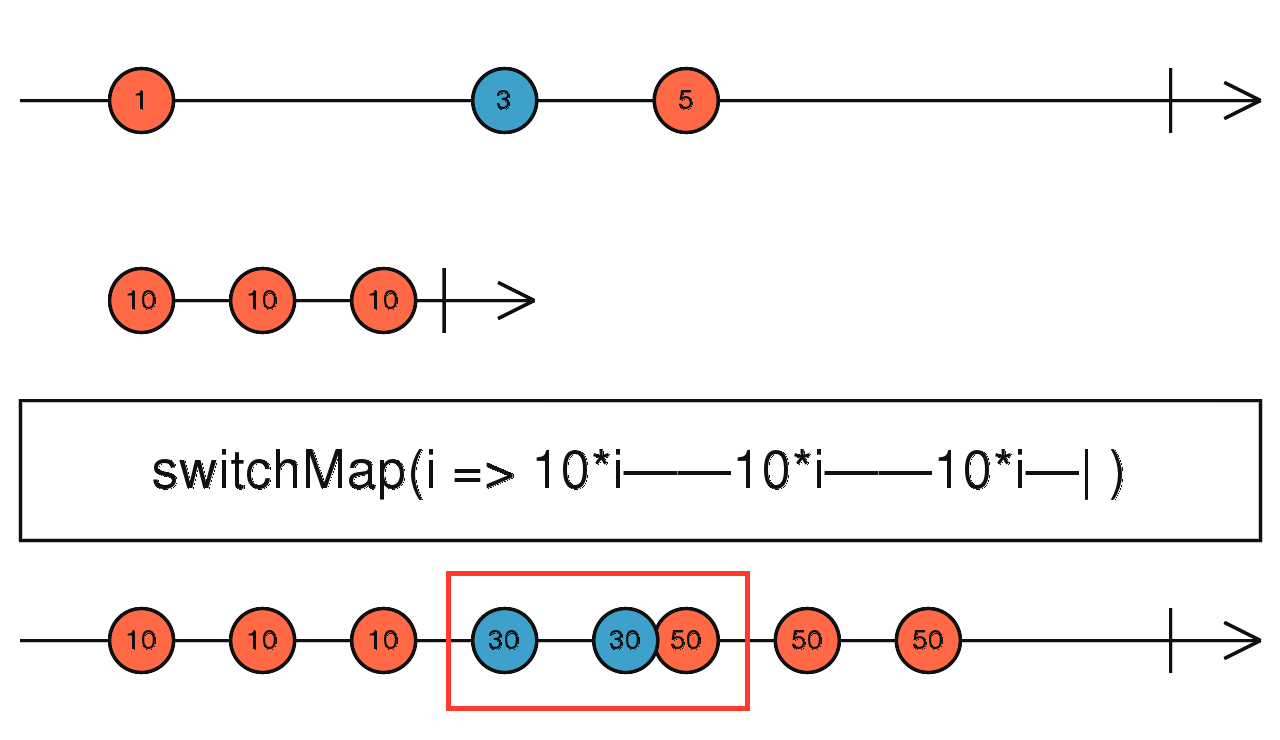 RxJs Mapping: switchMap vs mergeMap vs concatMap vs exhaustMap