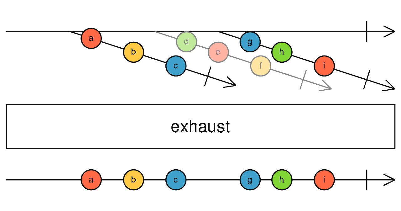 RxJs Exhaust Strategy