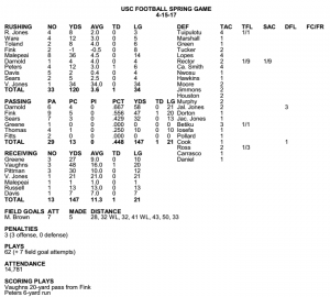 Spring Game Stats