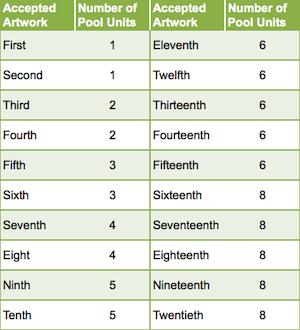 Pool Units