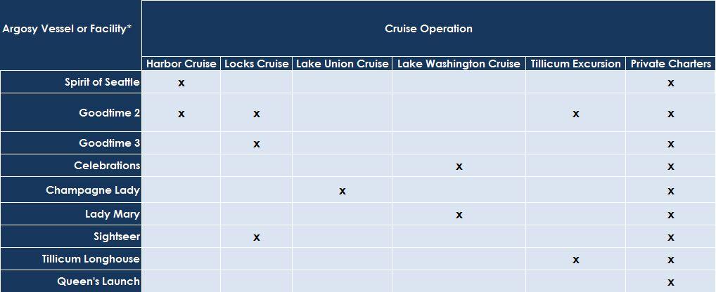 Vessel v. Cruise