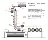 Water Displacement Generator